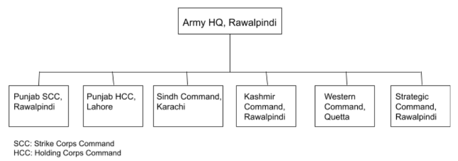 IMAGE 3: Basic Command Structure of Pakistani Army